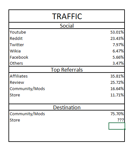 Combined traffic data