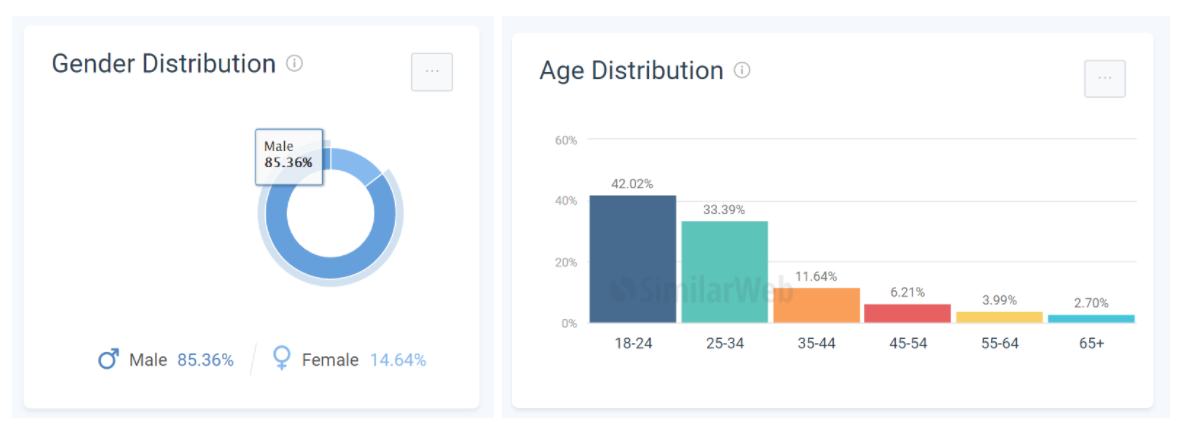 Age and gender data